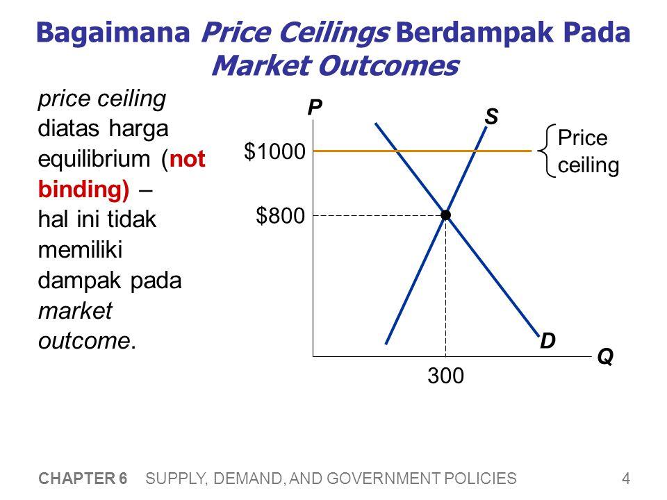 Bagaimana Price Ceilings Berdampak Pada Market Outcomes