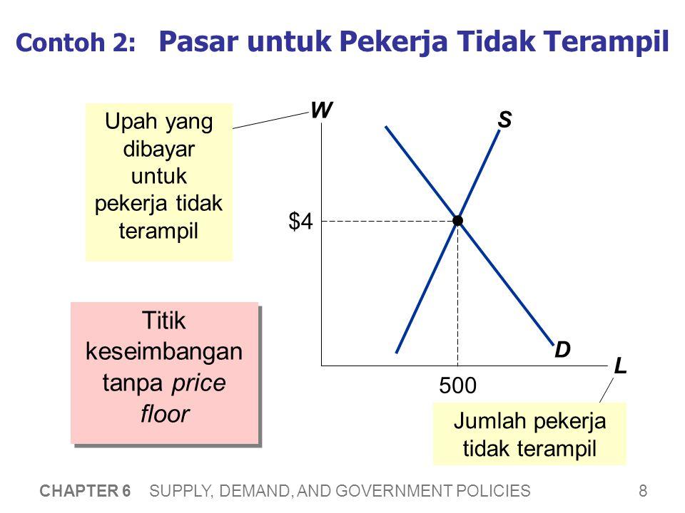 Bagaimana Price Floors berdampak pada Market Outcomes