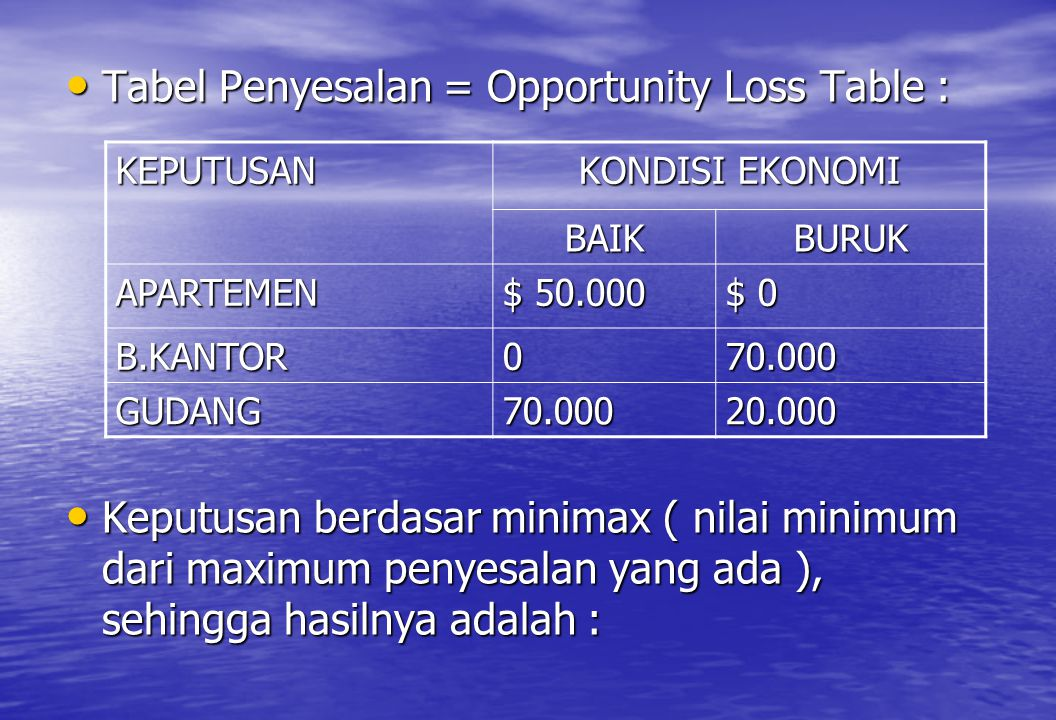 Tabel Penyesalan = Opportunity Loss Table :