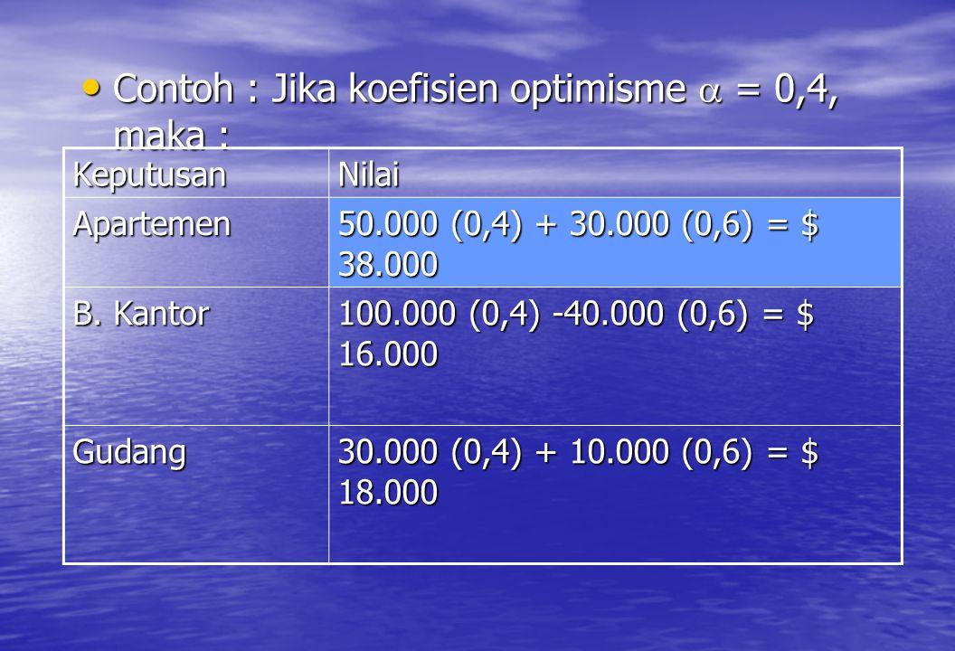 Contoh : Jika koefisien optimisme  = 0,4, maka :