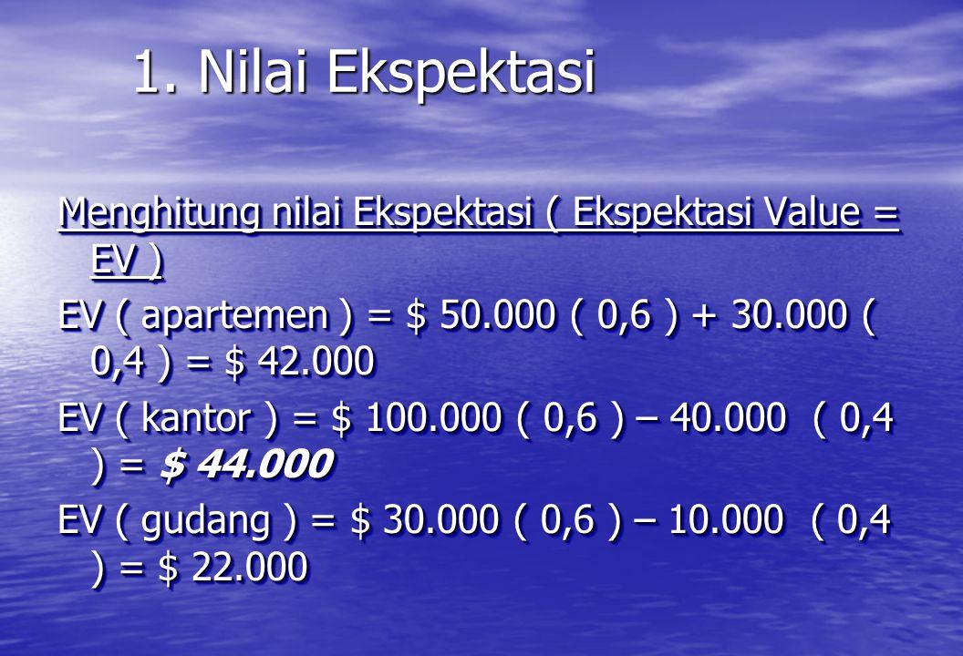 1. Nilai Ekspektasi Menghitung nilai Ekspektasi ( Ekspektasi Value = EV ) EV ( apartemen ) = $ 50.000 ( 0,6 ) + 30.000 ( 0,4 ) = $ 42.000.