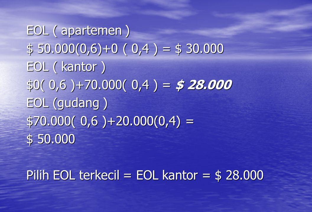 EOL ( apartemen ) $ 50.000(0,6)+0 ( 0,4 ) = $ 30.000. EOL ( kantor ) $0( 0,6 )+70.000( 0,4 ) = $ 28.000.