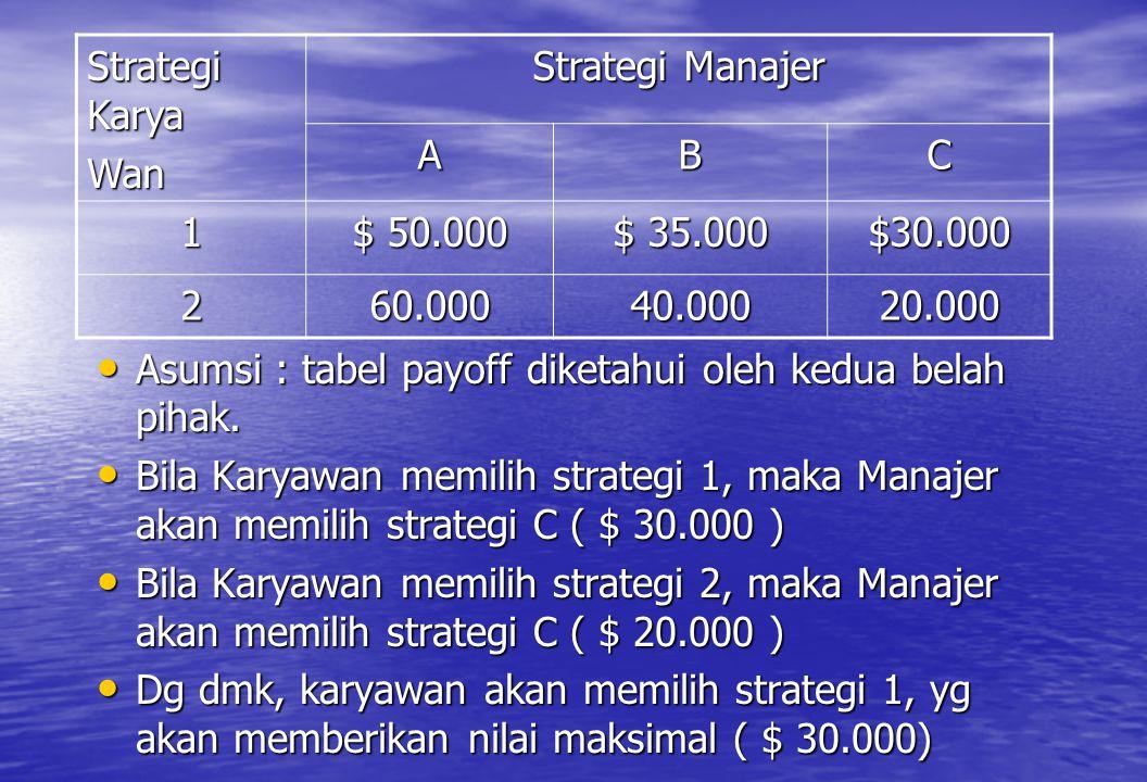 Asumsi : tabel payoff diketahui oleh kedua belah pihak.