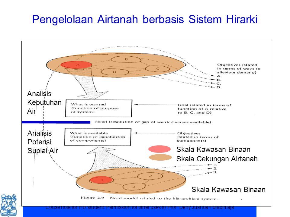 Pengelolaan Airtanah berbasis Sistem Hirarki