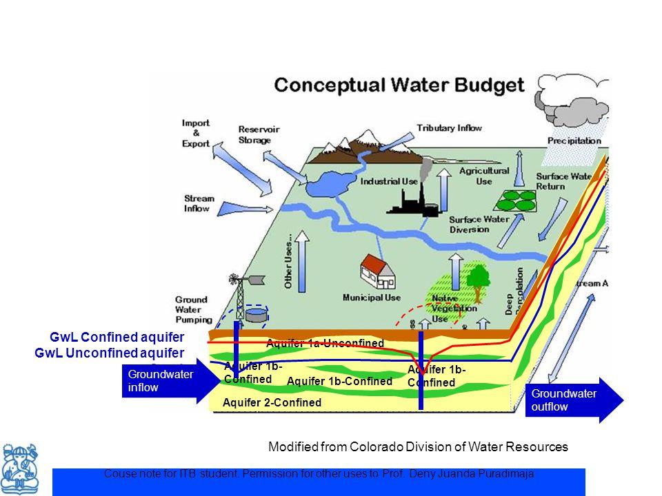 GwL Unconfined aquifer