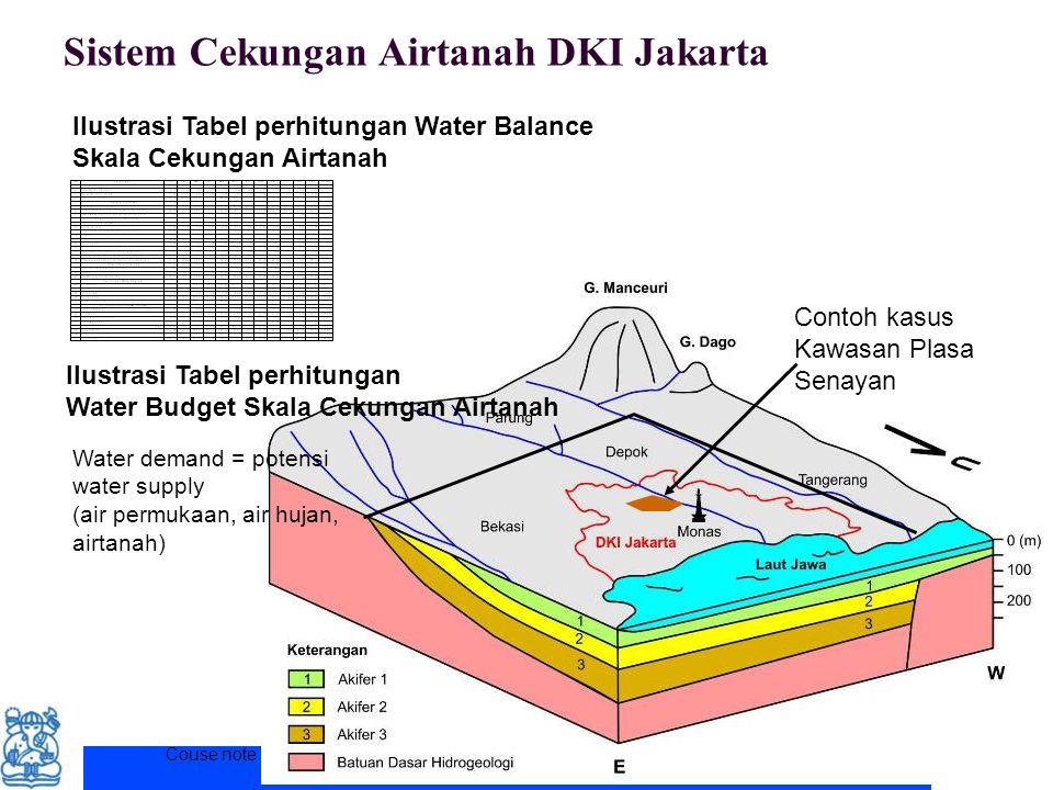 Sistem Cekungan Airtanah DKI Jakarta