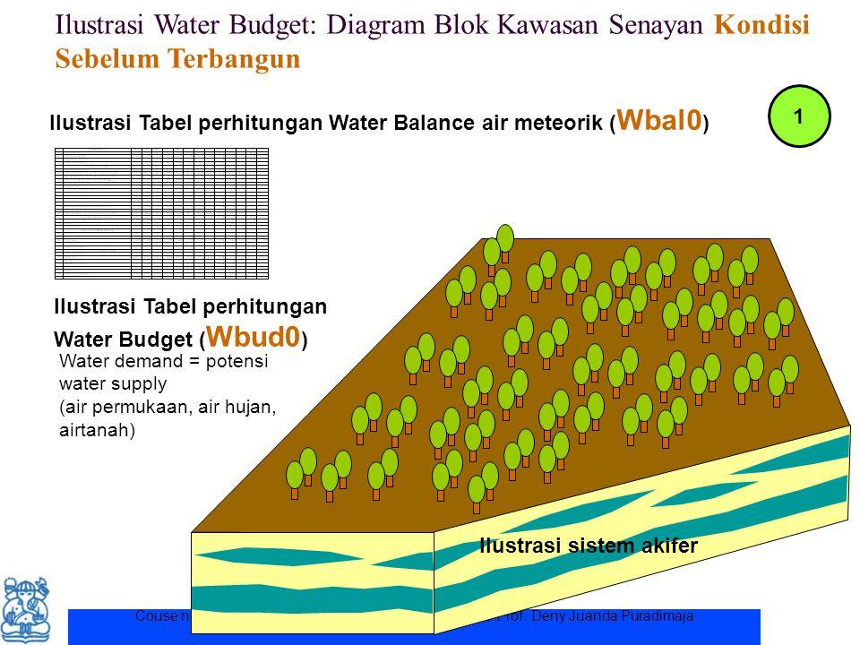 Ilustrasi Water Budget: Diagram Blok Kawasan Senayan Kondisi Sebelum Terbangun