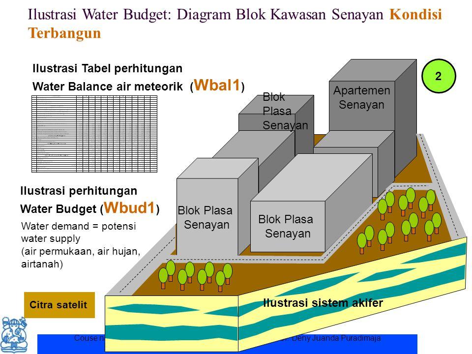 Ilustrasi Water Budget: Diagram Blok Kawasan Senayan Kondisi Terbangun