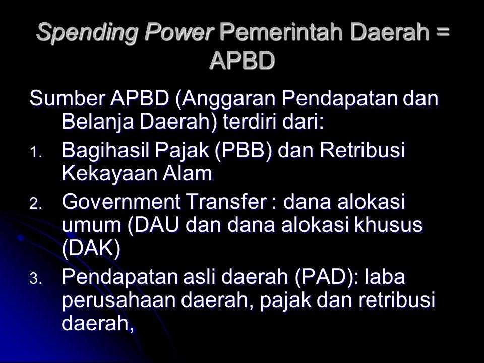 Spending Power Pemerintah Daerah = APBD