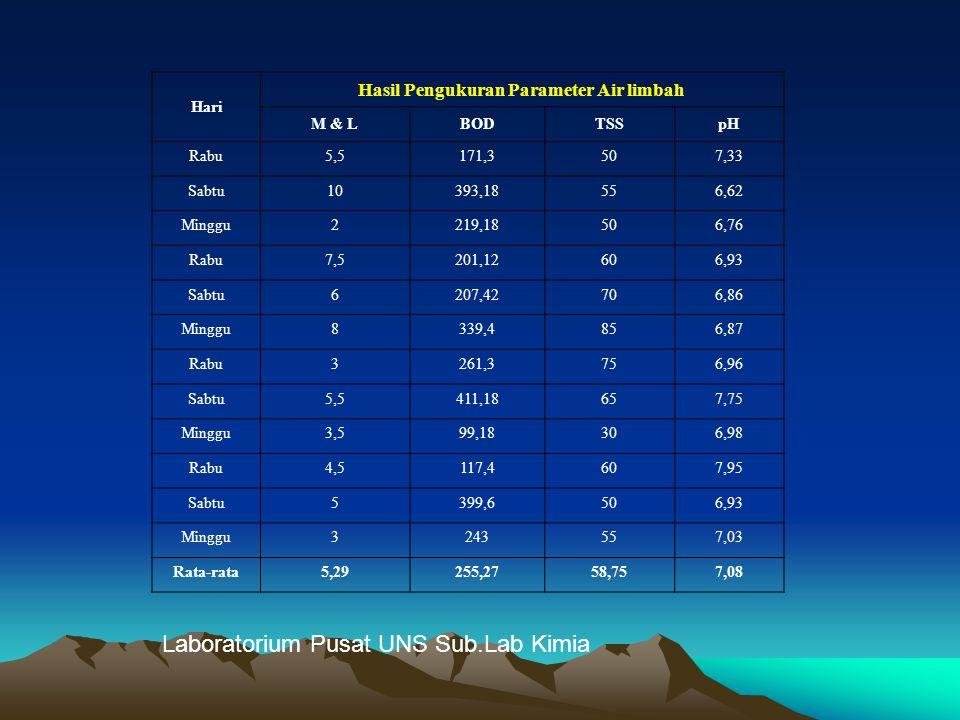 Hasil Pengukuran Parameter Air limbah