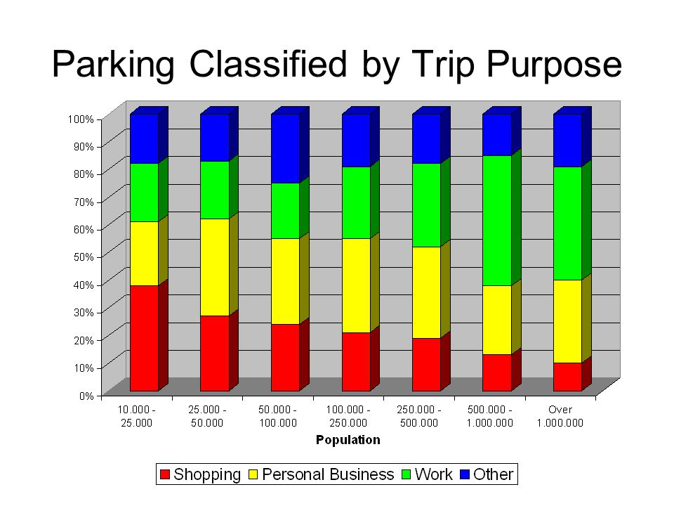 Parking Classified by Trip Purpose