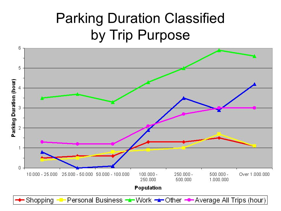 Parking Duration Classified by Trip Purpose