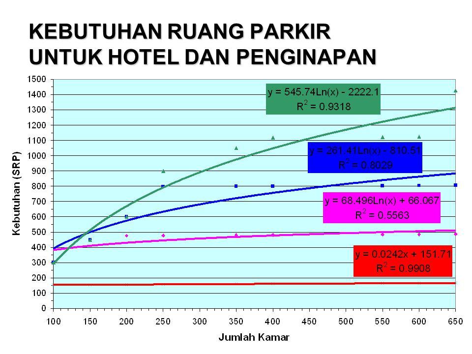 KEBUTUHAN RUANG PARKIR UNTUK HOTEL DAN PENGINAPAN