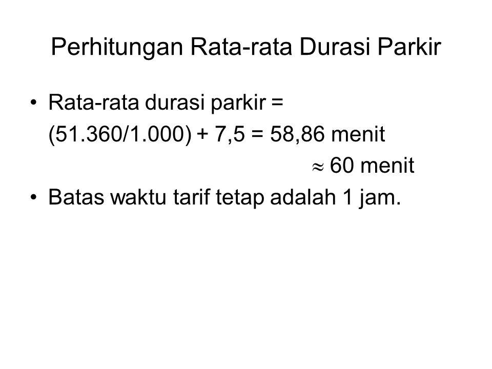 Perhitungan Rata-rata Durasi Parkir