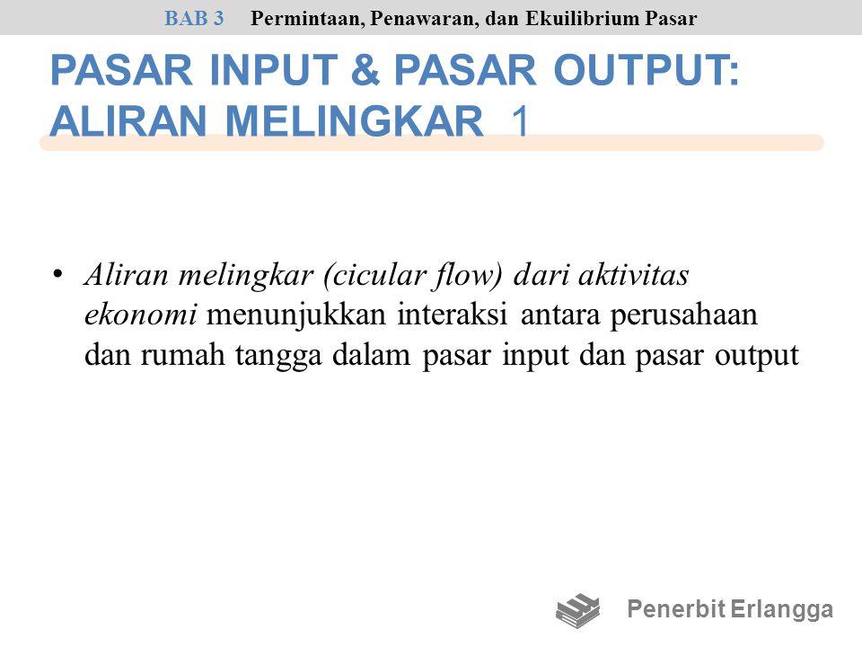 PASAR INPUT & PASAR OUTPUT: ALIRAN MELINGKAR 1