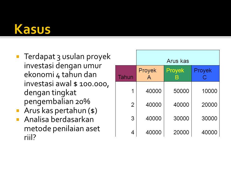 Kasus Terdapat 3 usulan proyek investasi dengan umur ekonomi 4 tahun dan investasi awal $ 100.000, dengan tingkat pengembalian 20%