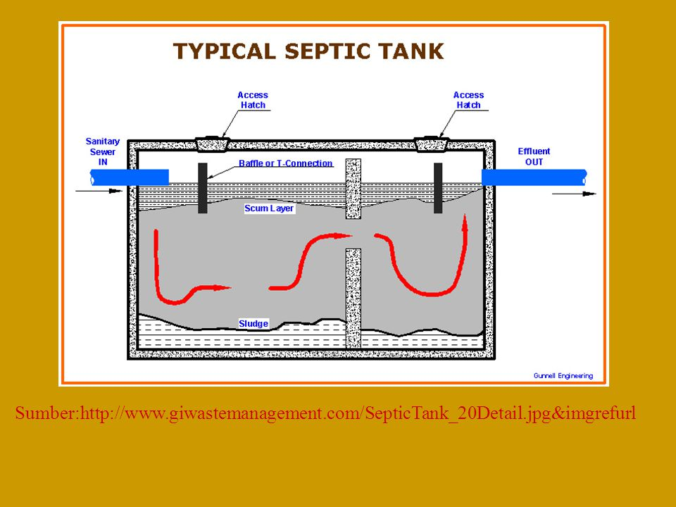 Sumber:http://www. giwastemanagement. com/SepticTank_20Detail