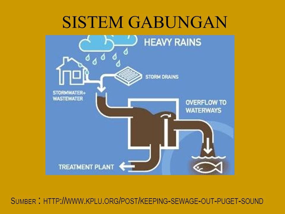 SISTEM GABUNGAN Sumber : http://www.kplu.org/post/keeping-sewage-out-puget-sound