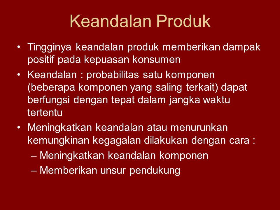 Keandalan Produk Tingginya keandalan produk memberikan dampak positif pada kepuasan konsumen.
