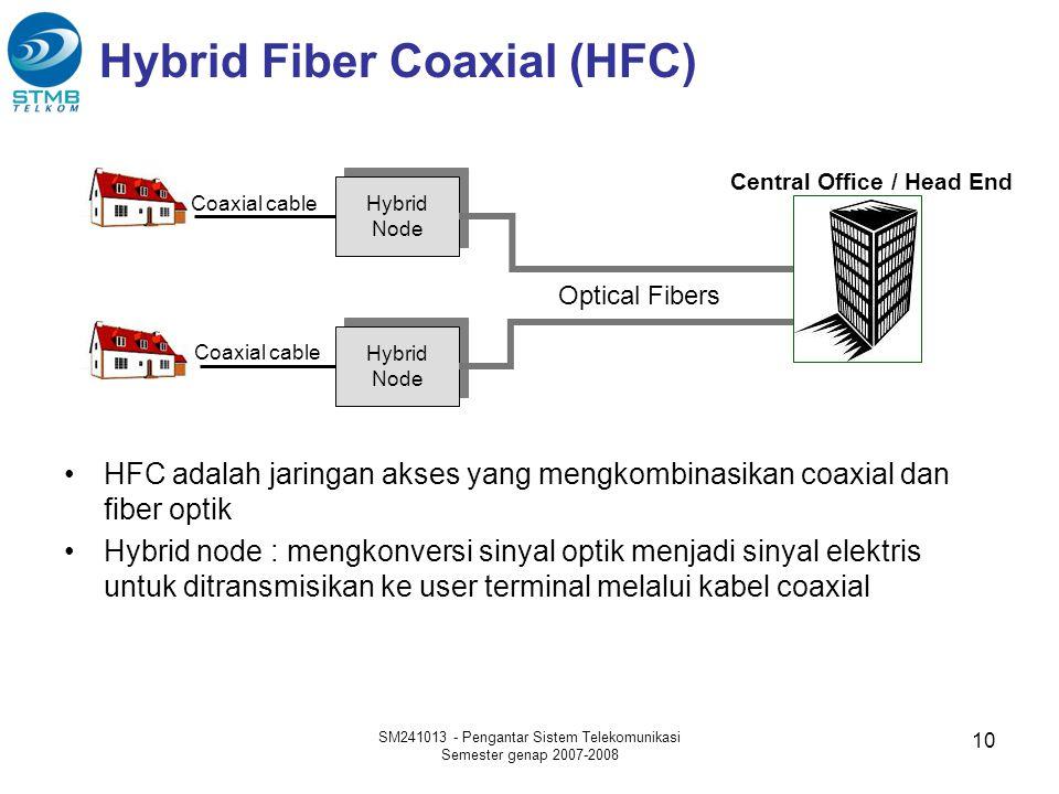 Hybrid Fiber Coaxial (HFC)