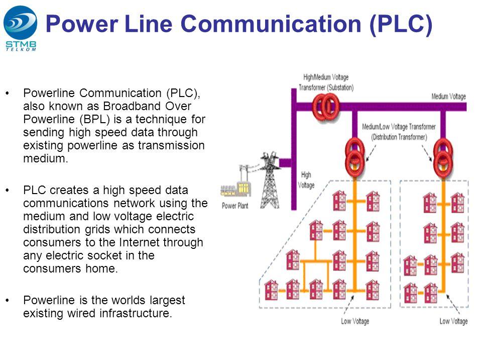 Power Line Communication (PLC)