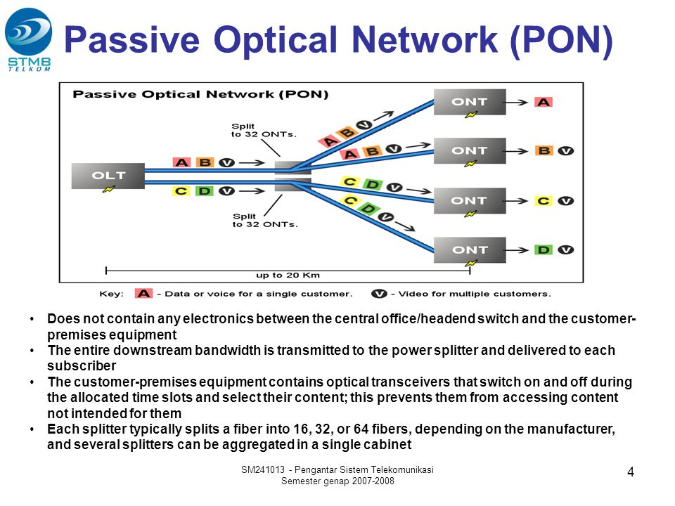 Passive Optical Network (PON)
