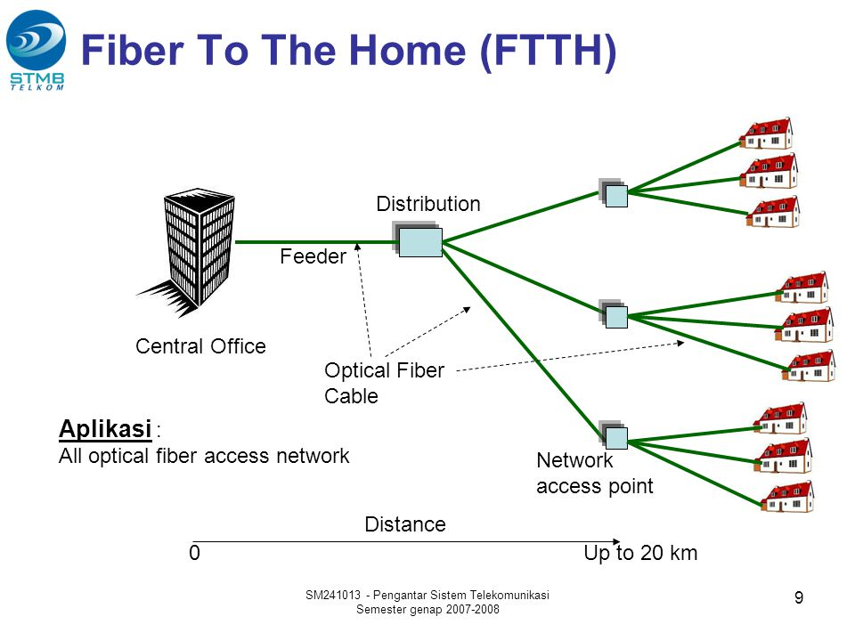 Fiber To The Home (FTTH)
