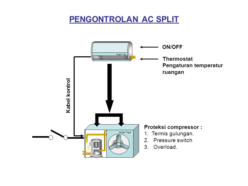 PENGONTROLAN AC SPLIT ON/OFF Thermostat Pengaturan temperatur ruangan