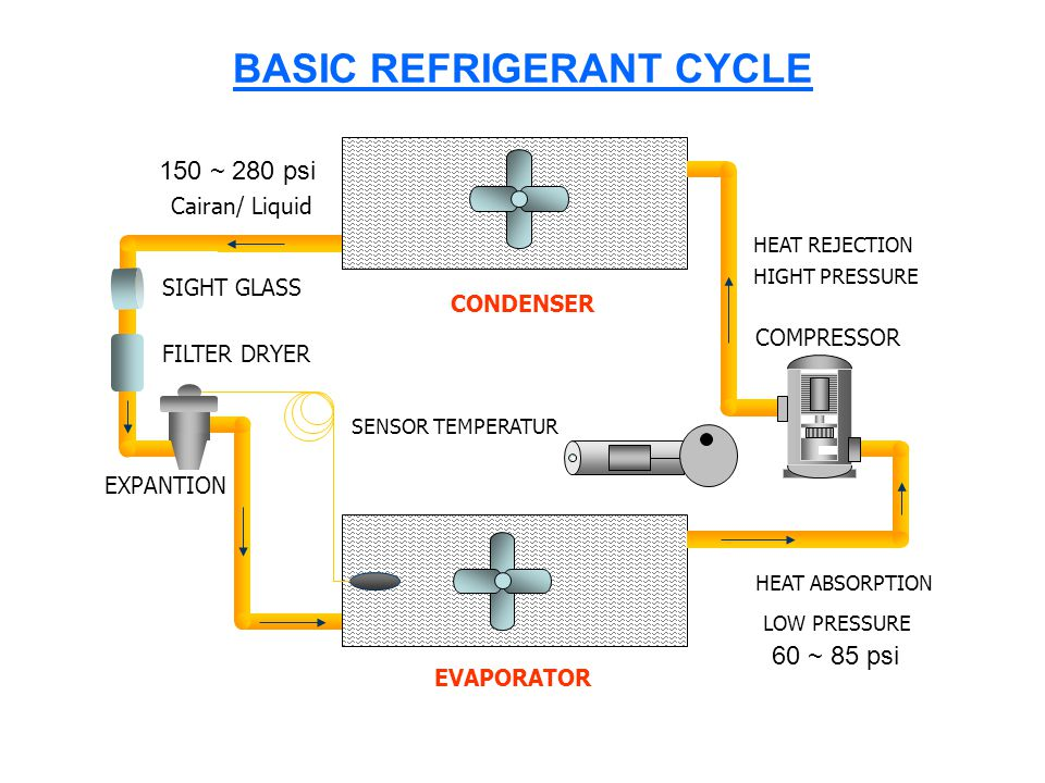 BASIC REFRIGERANT CYCLE
