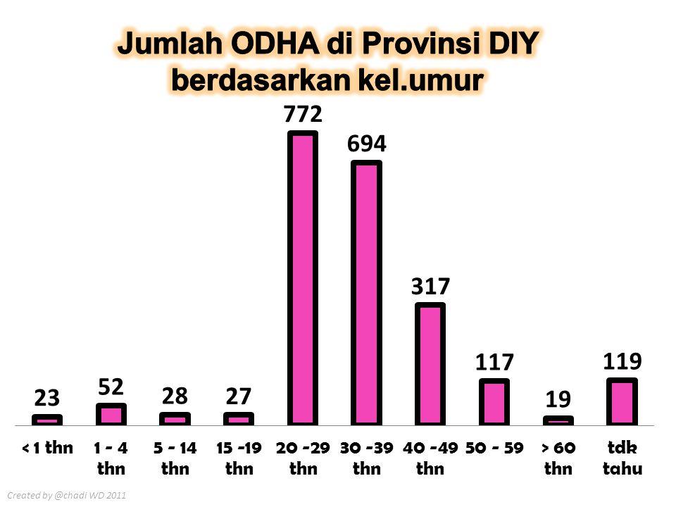 Jumlah ODHA di Provinsi DIY berdasarkan kel.umur