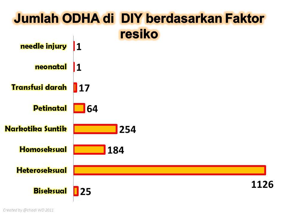 Jumlah ODHA di DIY berdasarkan Faktor resiko