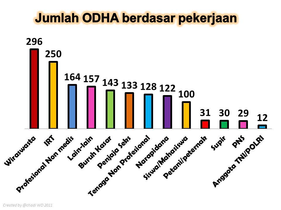 Jumlah ODHA berdasar pekerjaan