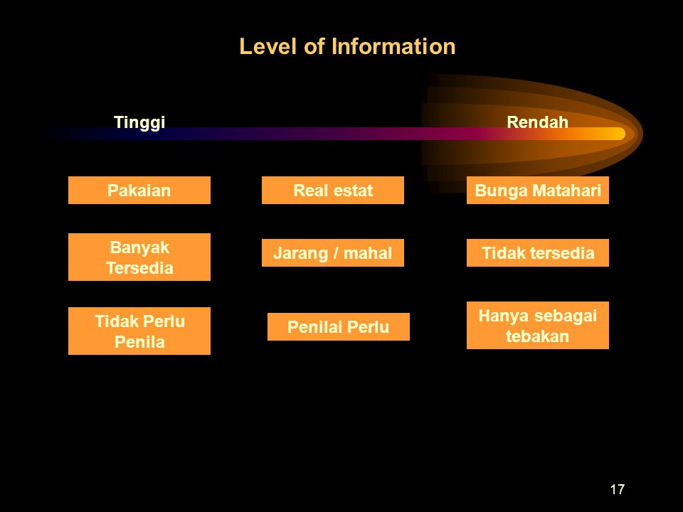 Level of Information Tinggi Rendah Pakaian Real estat Bunga Matahari