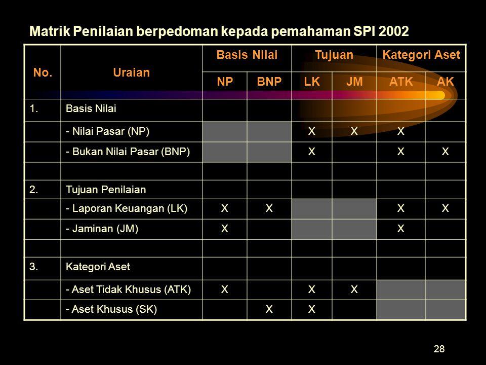 Matrik Penilaian berpedoman kepada pemahaman SPI 2002