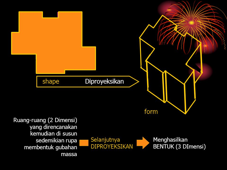shape Diproyeksikan form R-5 R-1 R-2 R-4