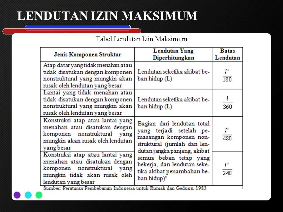 LENDUTAN IZIN MAKSIMUM