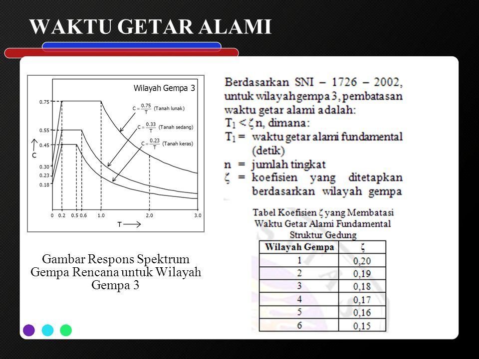 Gambar Respons Spektrum Gempa Rencana untuk Wilayah Gempa 3