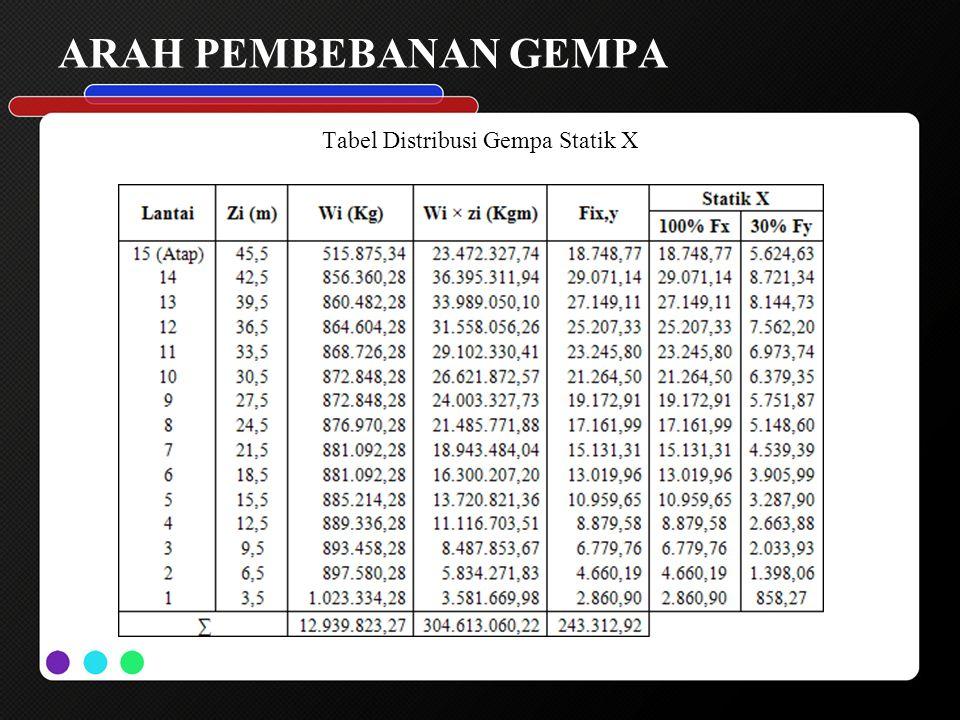 Tabel Distribusi Gempa Statik X