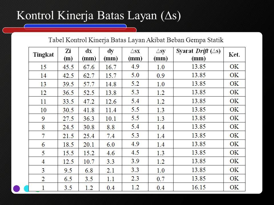 Kontrol Kinerja Batas Layan (∆s)