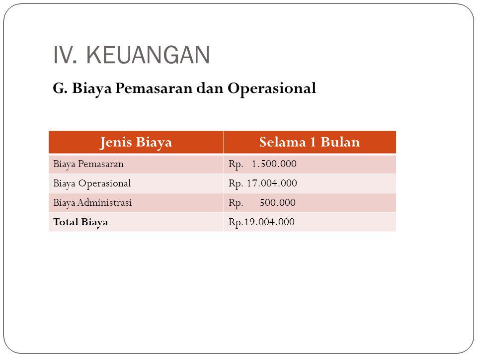 IV. KEUANGAN G. Biaya Pemasaran dan Operasional Jenis Biaya