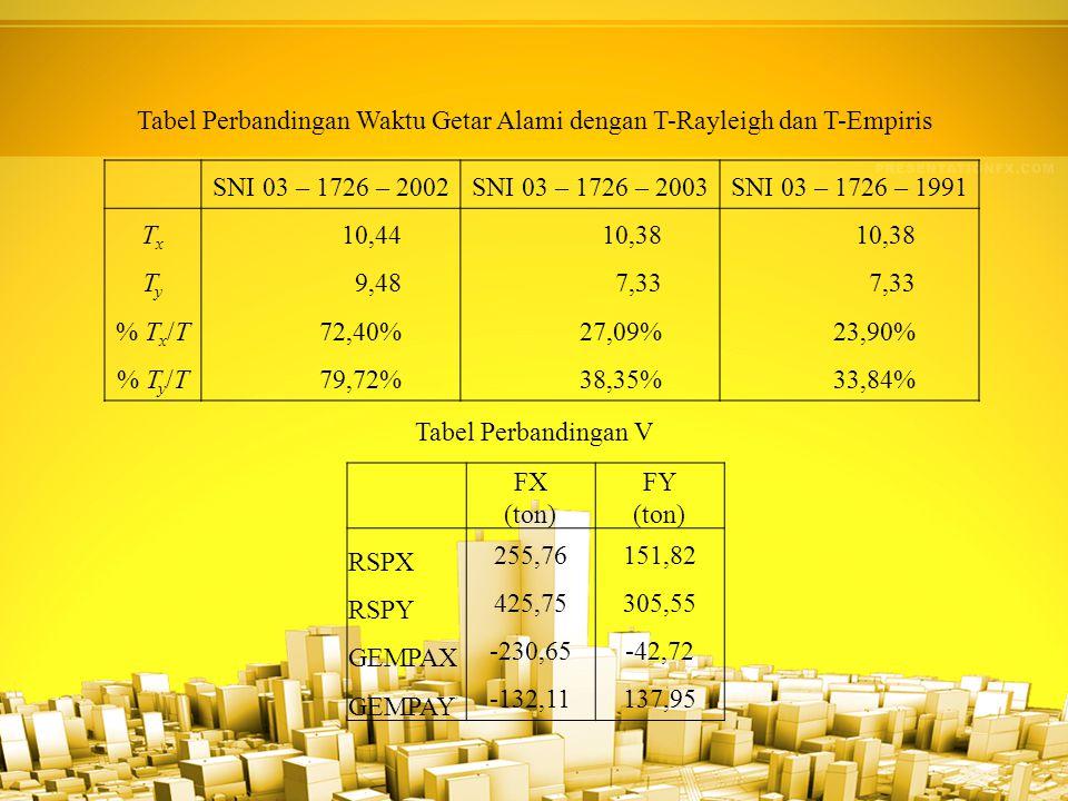 Tabel Perbandingan Waktu Getar Alami dengan T-Rayleigh dan T-Empiris