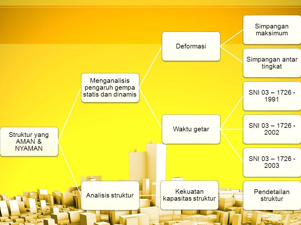 Struktur yang AMAN & NYAMAN