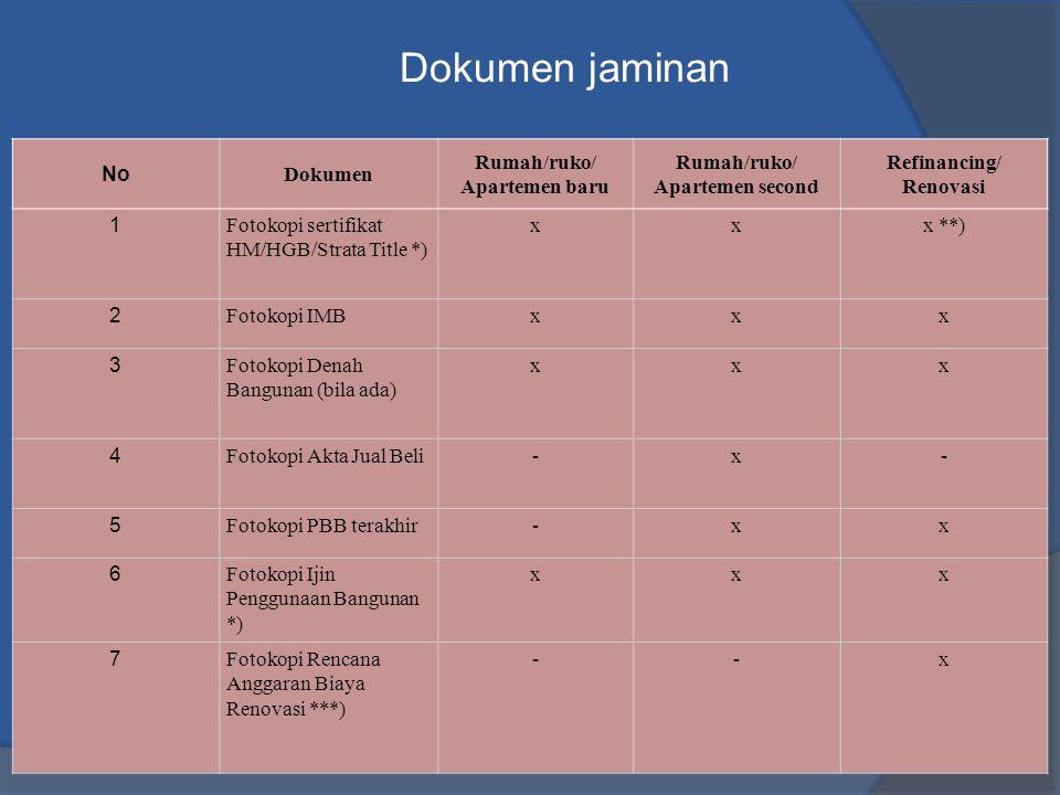 Dokumen jaminan No Dokumen Rumah/ruko/ Apartemen baru