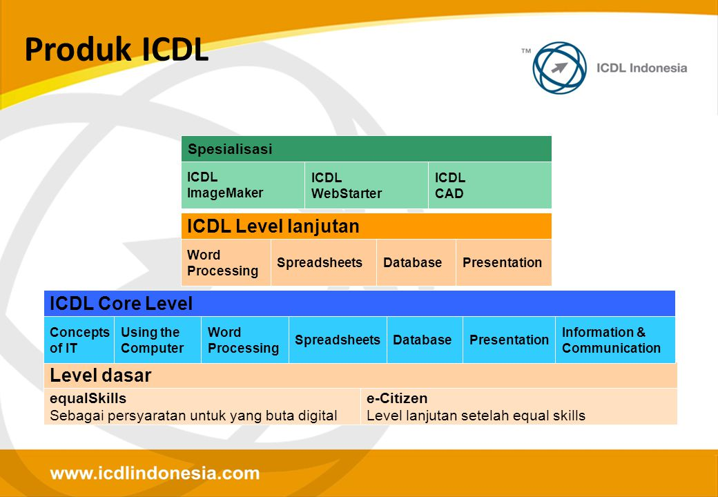 Produk ICDL ICDL Level lanjutan ICDL Core Level Level dasar