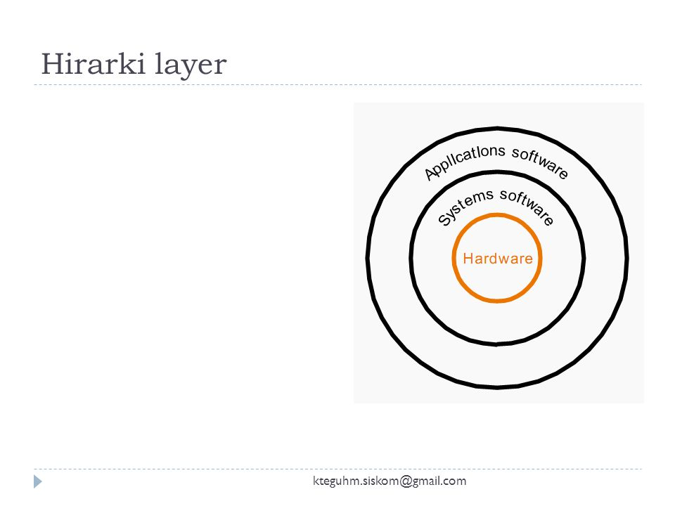 Hirarki layer kteguhm.siskom@gmail.com
