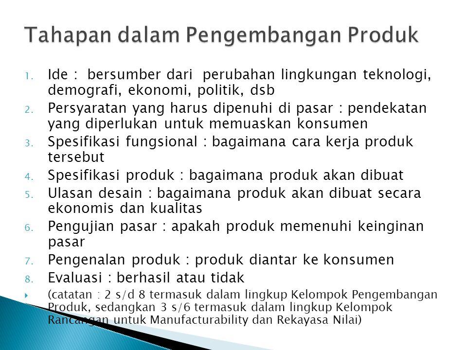 Tahapan dalam Pengembangan Produk