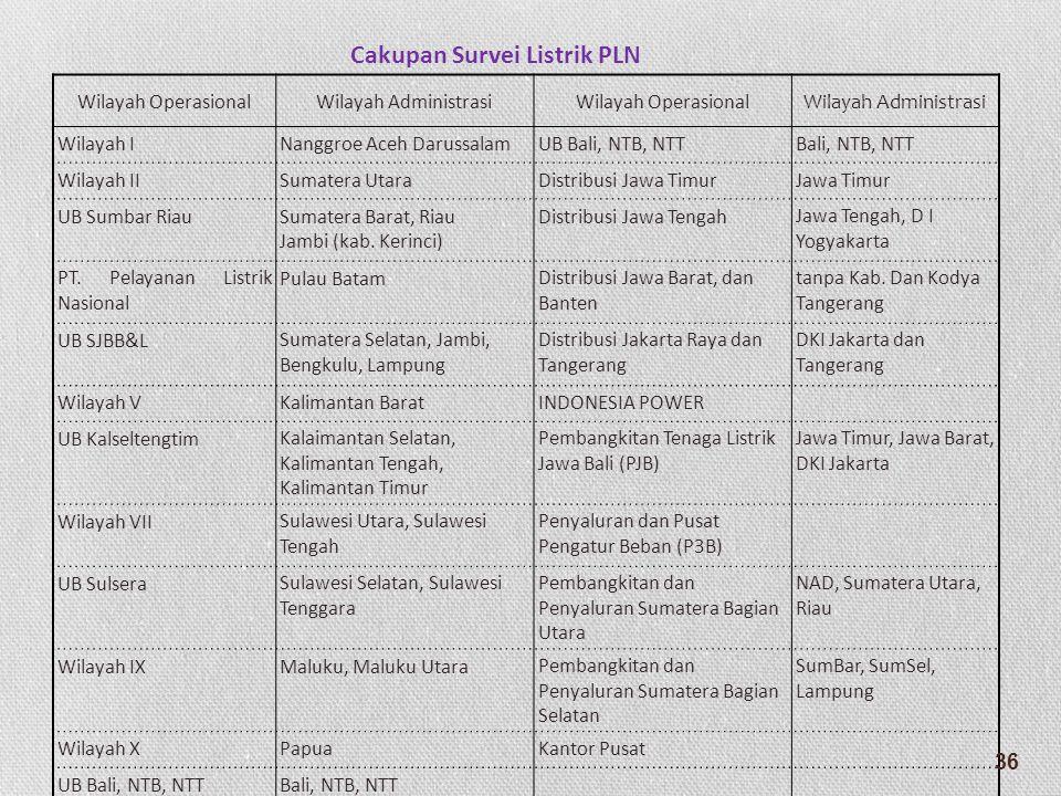 Cakupan Survei Listrik PLN