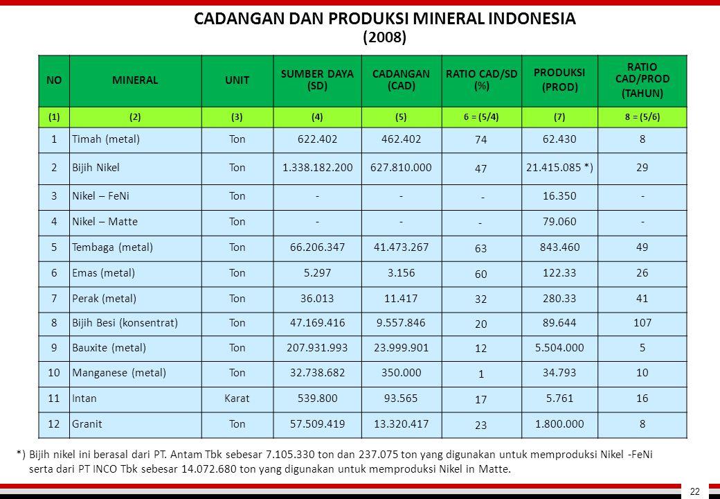 CADANGAN DAN PRODUKSI MINERAL INDONESIA (2008)