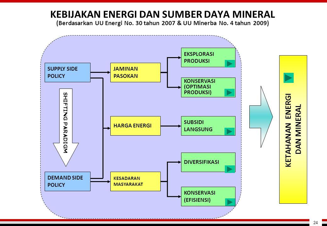 KEBIJAKAN ENERGI DAN SUMBER DAYA MINERAL (Berdasarkan UU Energi No