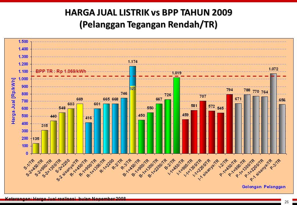 HARGA JUAL LISTRIK vs BPP TAHUN 2009 (Pelanggan Tegangan Rendah/TR)